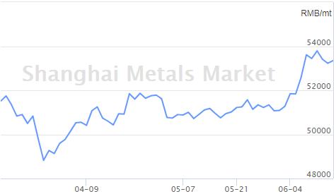 Giá kim loại Shanghai smm
